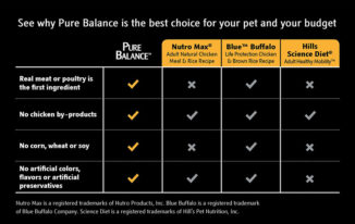 How To Choose The Best Pure Balance Dog Food